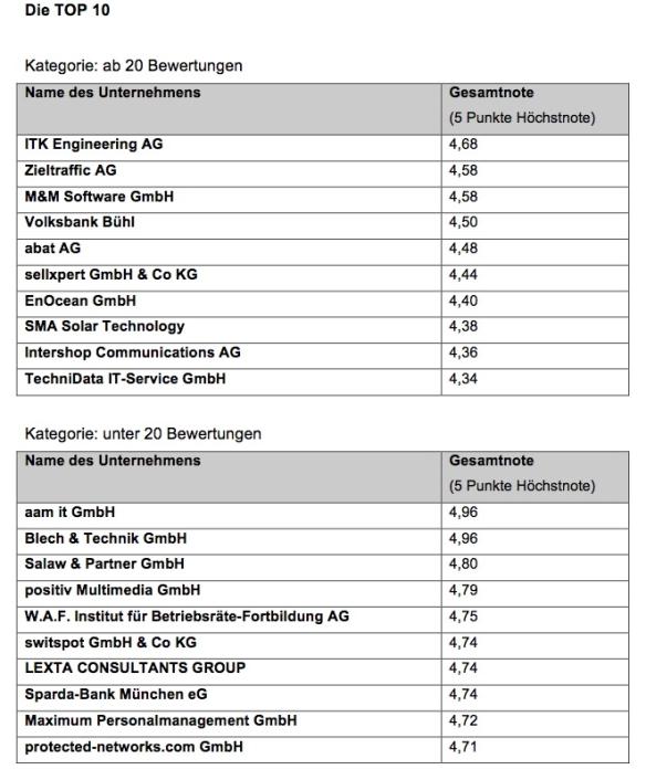 kununu RANKING: Die besten Arbeitgeber in Deutschland.
