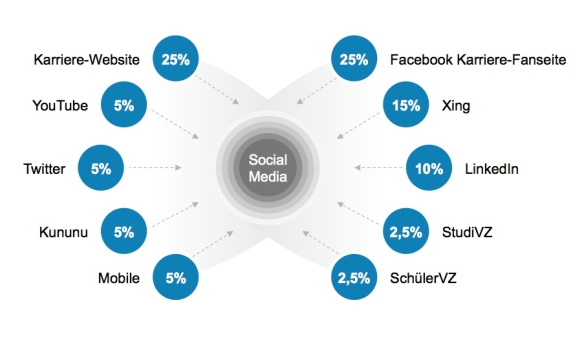 Social Media Studie 2011 Studiendesign