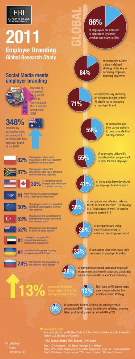 Thumbnail of http://saatkorn.wordpress.com/2012/02/28/pinterest-ein-idealer-ort-fur-infografiken-aber-auch-fur-employer-branding-und-personalmarketing/