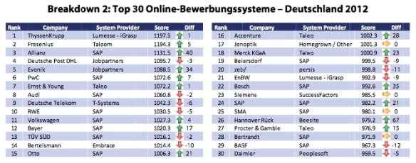 Potentialpark 2012 Top 30 Bewerbermanagement-Systeme
