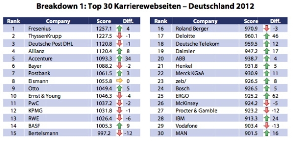 Top 30 Karrierewebsites Deutsch Potentialpark 2012