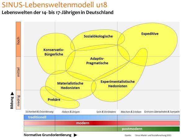 sinus milieus der 14 bis 17 jährigen in Deutschland